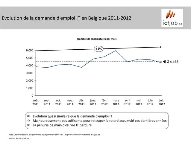 Evolution de la demande d'emploi IT en Belgique 2011-2012                                                                 ...