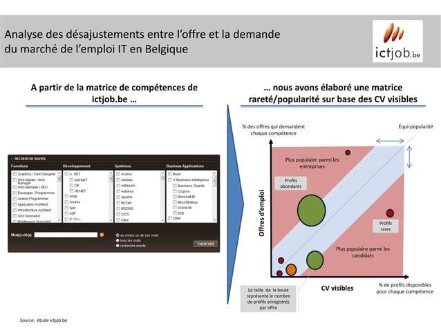 Analyse des désajustements entre l'offre et la demandedu marché de l'emploi IT en Belgique        A partir de la matrice d...