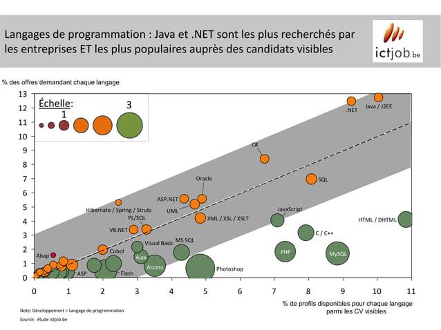 Langages de programmation : Java et .NET sont les plus recherchés parles entreprises ET les plus populaires auprès des can...