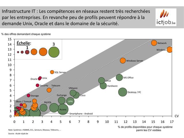 Infrastructure IT : Les compétences en réseaux restent très recherchéespar les entreprises. En revanche peu de profils peu...