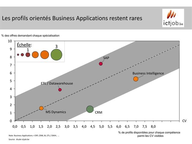 Les profils orientés Business Applications restent rares% des offres demandant chaque spécialisation    10              Éc...