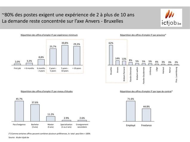 ~80% des postes exigent une expérience de 2 à plus de 10 ansLa demande reste concentrée sur l'axe Anvers - Bruxelles      ...