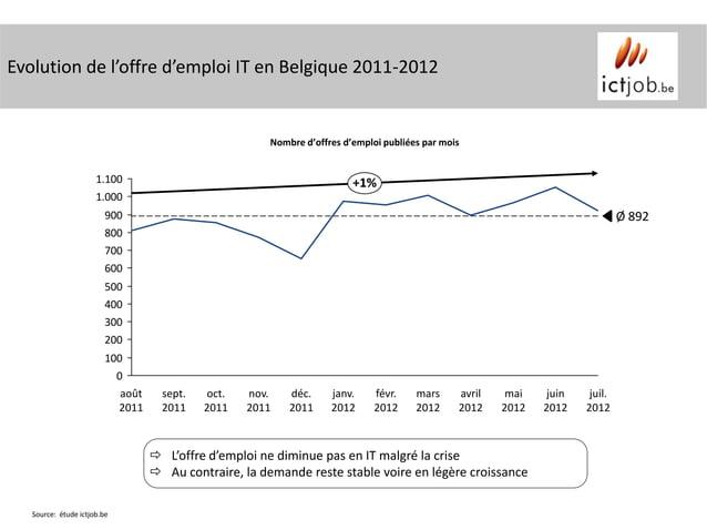 Evolution de l'offre d'emploi IT en Belgique 2011-2012                                                        Nombre d'off...