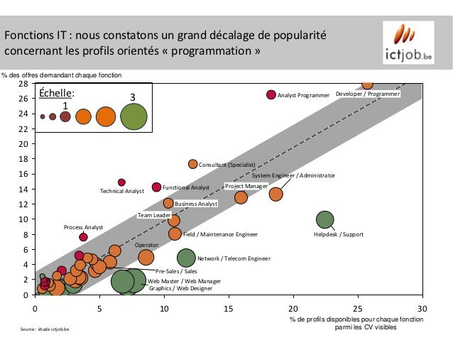 analyse du march u00e9 de l u2019emploi it en belgique 2011