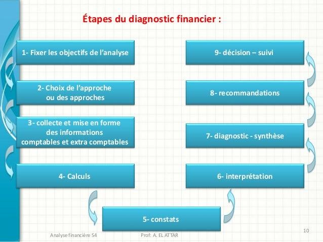 Étapes du diagnostic financier : 1- Fixer les objectifs de l'analyse 2- Choix de l'approche ou des approches 3- collecte e...
