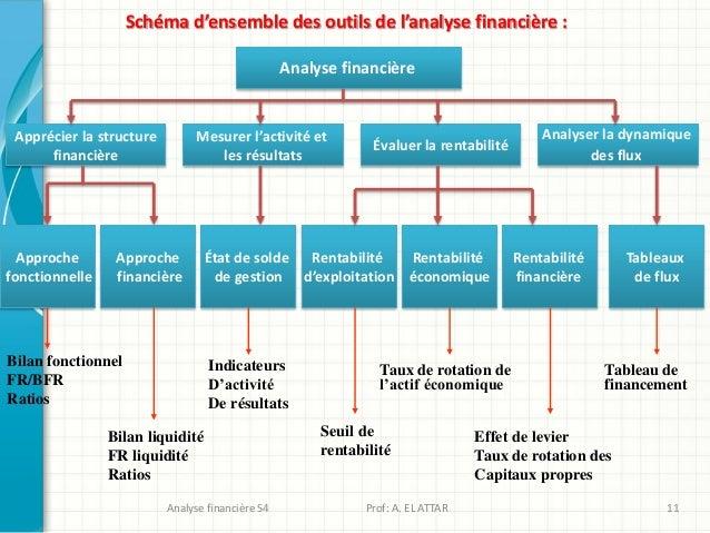 Schéma d'ensemble des outils de l'analyse financière : Analyse financière Apprécier la structure financière Mesurer l'acti...