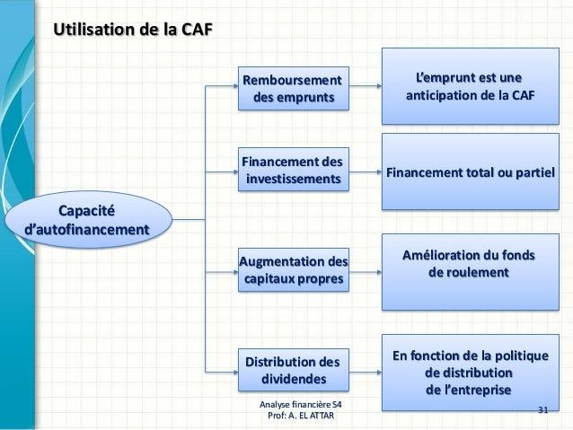 Utilisation de la CAF Capacité d'autofinancement Remboursement des emprunts L'emprunt est une anticipation de la CAF Finan...
