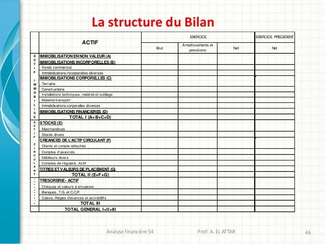 Analyse financière S4 Prof: A. EL ATTAR 46 La structure du Bilan IMMOBILISATION EN NON VALEUR (A) IMMOBILISATIONS INCORPOR...