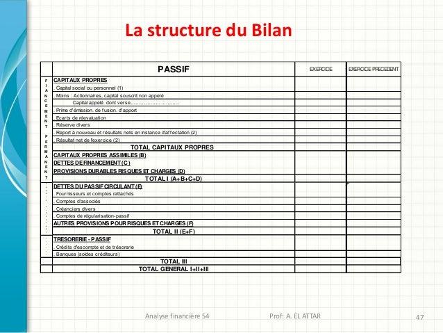 Analyse financière S4 Prof: A. EL ATTAR 47 La structure du Bilan CAPITAUX PROPRES . Capital social ou personnel (1) . Moin...