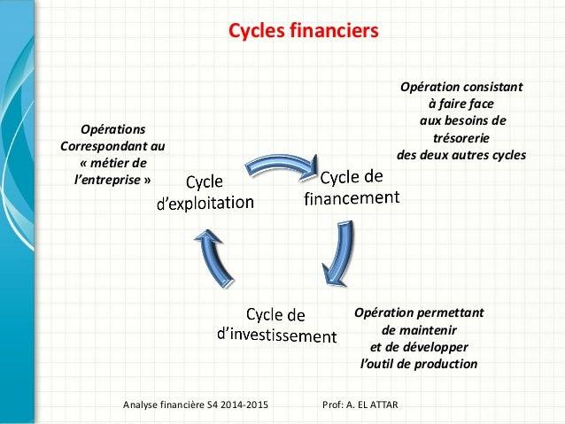 Cycles financiers Analyse financière S4 2014-2015 Prof: A. EL ATTAR Opérations Correspondant au « métier de l'entreprise »...