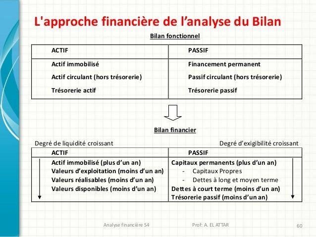 Analyse financière S4 Prof: A. EL ATTAR 60 L'approche financière de l'analyse du Bilan Bilan fonctionnel ACTIF PASSIF Acti...