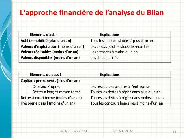 Analyse financière S4 Prof: A. EL ATTAR 61 L'approche financière de l'analyse du Bilan Eléments d'actif Explications Actif...