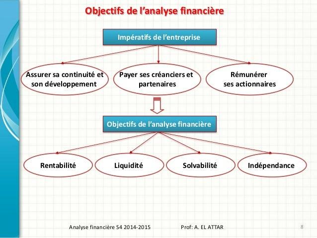 Objectifs de l'analyse financière Assurer sa continuité et son développement Payer ses créanciers et partenaires Rémunérer...