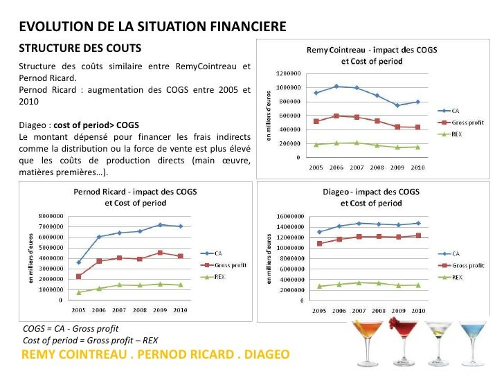 diageo plc financial analysis Diageo is a multinational alcoholic  three proposed industries we overviewed in our value chain analysis  with diageo's financial .
