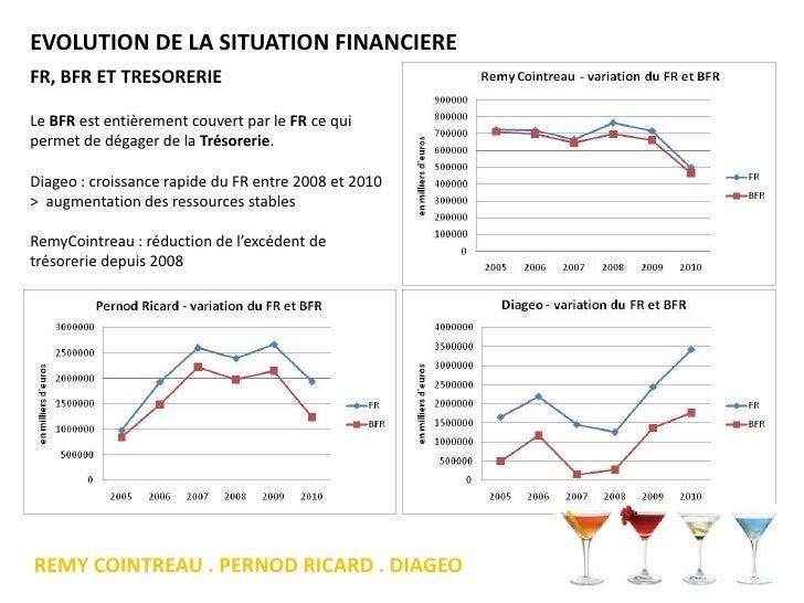 Diageo plc: Company & Financial Report