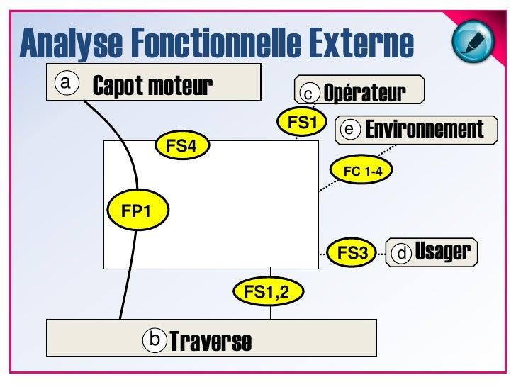Analyse Fonctionnelle Externe<br />Capot moteur<br />a<br />Opérateur<br />c<br />Environnement<br />FS1<br />e<br />FS4<b...