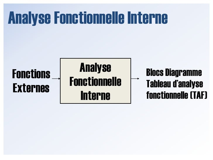 Analyse Fonctionnelle Interne<br />Analyse Fonctionnelle Interne<br />Blocs Diagramme<br />Tableau d'analyse fonctionnelle...