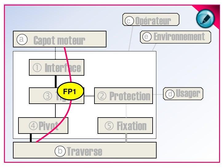 Opérateur<br />c<br />Environnement<br />e<br />Capot moteur<br />a<br /> Interface<br />Usager<br />FP1<br /> Protectio...