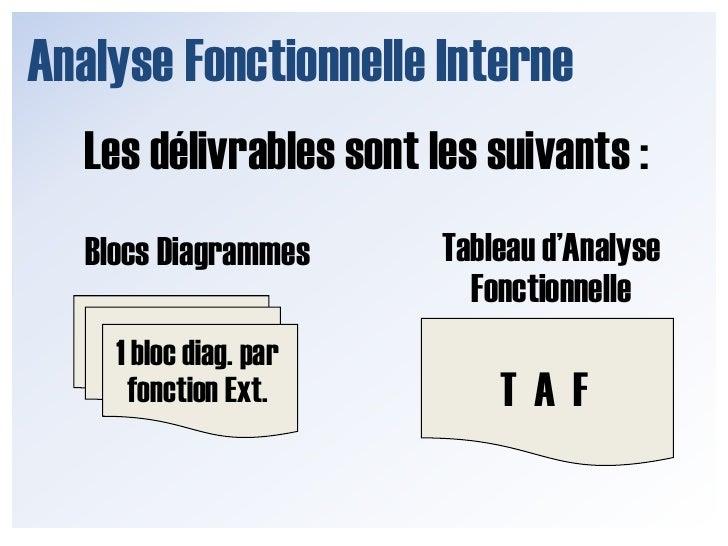 Analyse Fonctionnelle Interne<br />Après avoir effectué cette démarche pour chacune des fonctions externes …<br />
