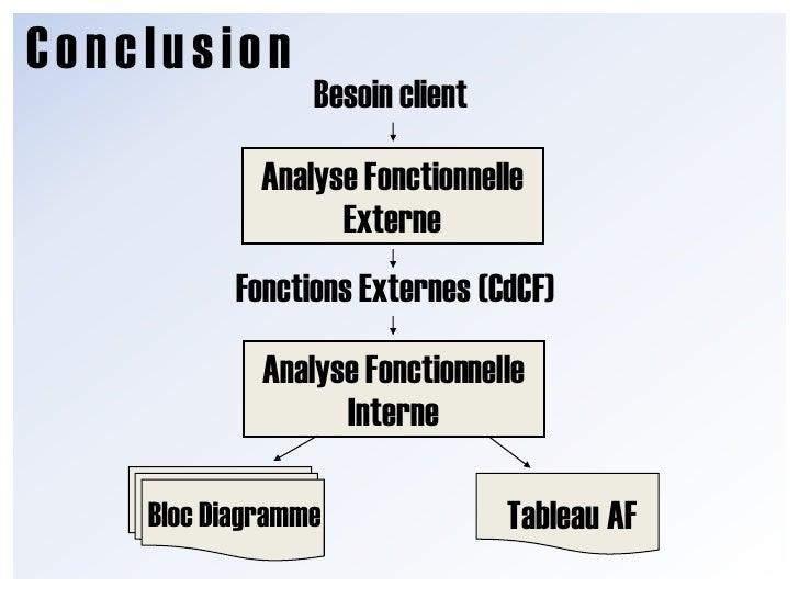 Conclusion<br />Conclusion<br />