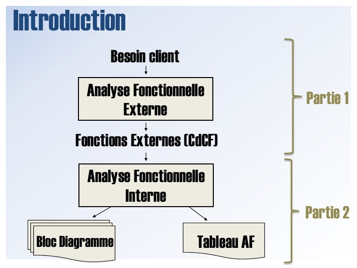 Introduction<br />Analyse Fonctionnelle <br />A <br />