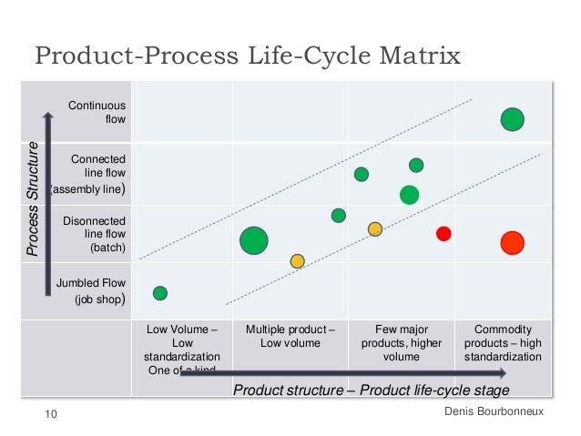 product process matrix youtube