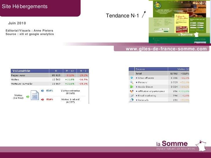 www.gites-de-france-somme.com Site Hébergements Juin 2010 Tendance N-1   Editorial/Visuels : Anne Pieters Source : xiti et...