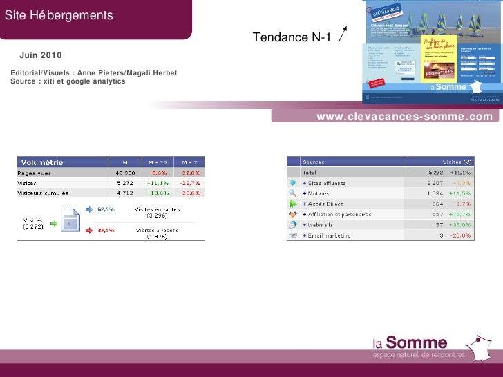 www.clevacances-somme.com Site Hébergements Juin 2010 Tendance N-1   Editorial/Visuels : Anne Pieters/Magali Herbet Source...