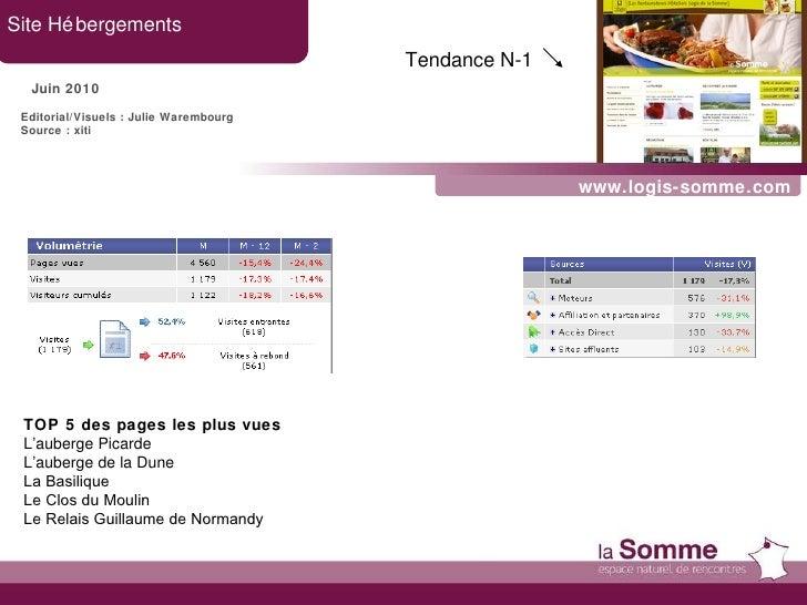 www.logis-somme.com Site Hébergements Juin 2010 Tendance N-1   Editorial/Visuels : Julie Warembourg Source : xiti TOP 5 de...
