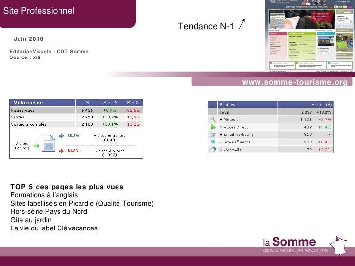www.somme-tourisme.org Site Professionnel Juin 2010 TOP 5 des pages les plus vues Formations à l'anglais Sites labellisés ...