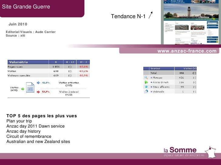 www.anzac-france.com Site Grande Guerre Juin 2010 TOP 5 des pages les plus vues Plan your trip Anzac day 2011 Dawn service...