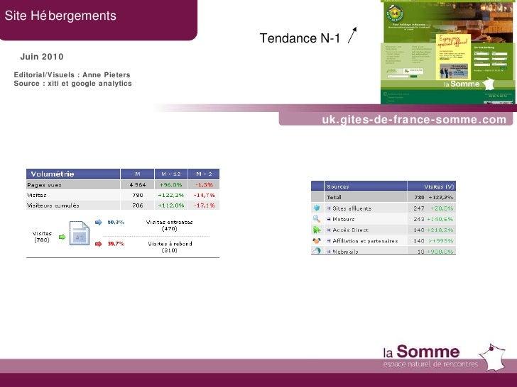 uk.gites-de-france-somme.com Site Hébergements Juin 2010 Tendance N-1   Editorial/Visuels : Anne Pieters Source : xiti et ...