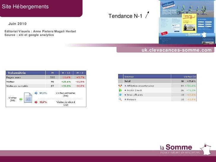 uk.clevacances-somme.com Site Hébergements Juin 2010 Tendance N-1   Editorial/Visuels : Anne Pieters/Magali Herbet Source ...