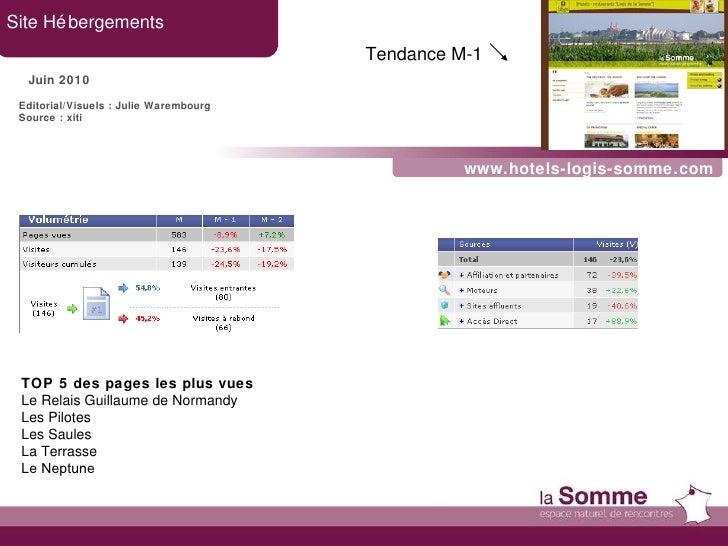 www.hotels-logis-somme.com Site Hébergements Juin 2010 Editorial/Visuels : Julie Warembourg Source : xiti TOP 5 des pages ...