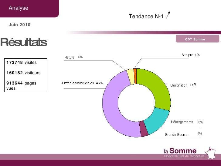 Analyse CDT Somme Juin 2010 Résultats  173748  visites 160182  visiteurs 913644  pages vues Tendance N-1