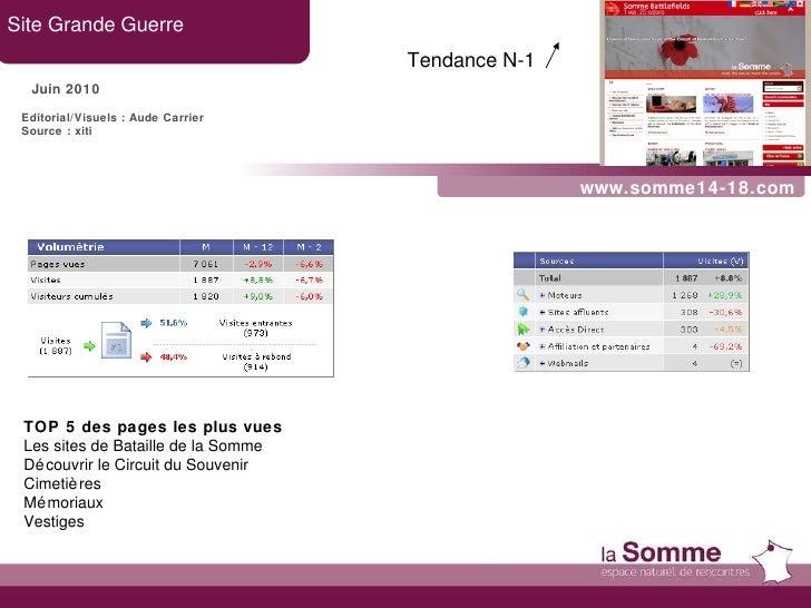 www.somme14-18.com Site Grande Guerre Juin 2010 TOP 5 des pages les plus vues Les sites de Bataille de la Somme Découvrir ...