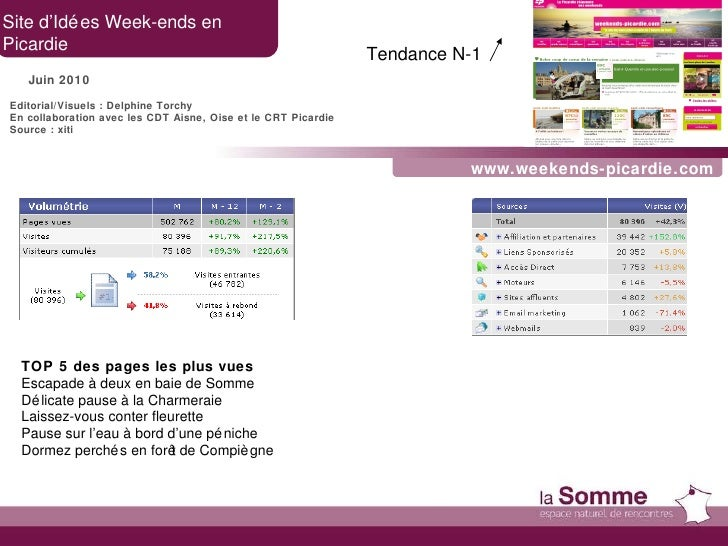 www.weekends-picardie.com Site d'Idées Week-ends en  Picardie Juin 2010 TOP 5 des pages les plus vues Escapade à deux en b...