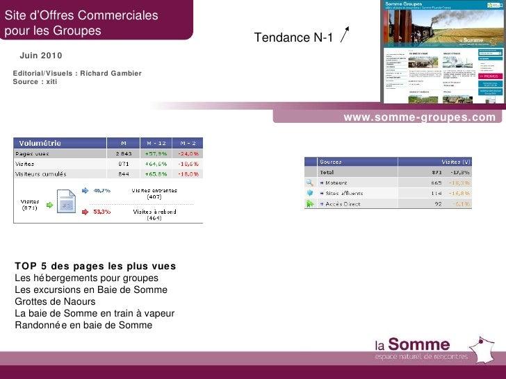 www.somme-groupes.com Site d'Offres Commerciales  pour les Groupes Juin 2010 TOP 5 des pages les plus vues Les hébergement...