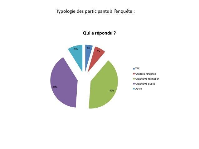 Pratiques des Classes virtuelles : analyse des réponses au questionnaire Slide 3