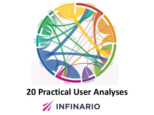 20 Practical User Analyses
