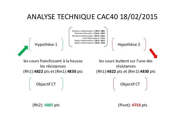 les cours franchissent à la hausse les résistances (Rh1):4822 pts et (Rm1):4830 pts Résistance Hebdomadaire 2 (Rh2) : 4885...