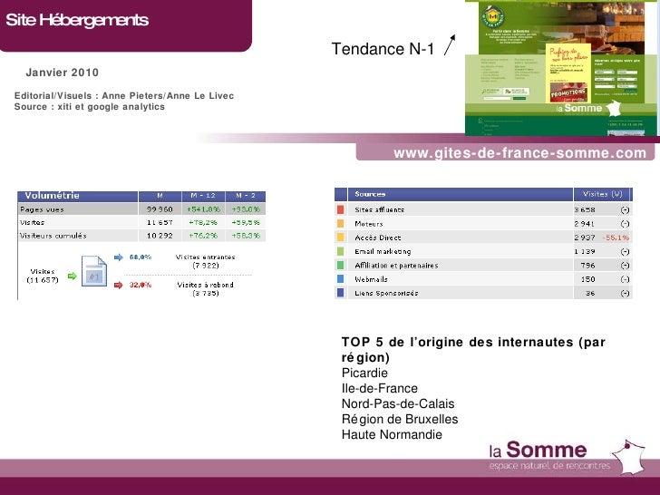 www.gites-de-france-somme.com Site Hébergements Janvier 2010 Tendance N-1   Editorial/Visuels : Anne Pieters/Anne Le Livec...