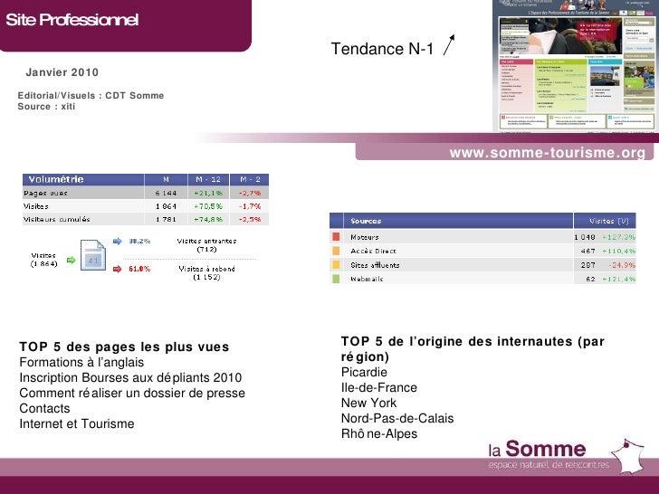 www.somme-tourisme.org Site Professionnel Janvier 2010 TOP 5 des pages les plus vues Formations à l'anglais Inscription Bo...