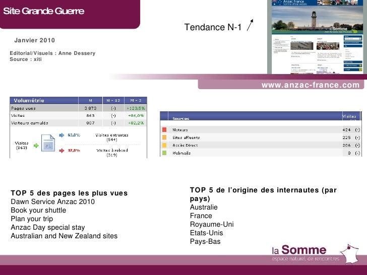 www.anzac-france.com Site Grande Guerre Janvier 2010 TOP 5 des pages les plus vues Dawn Service Anzac 2010 Book your shutt...