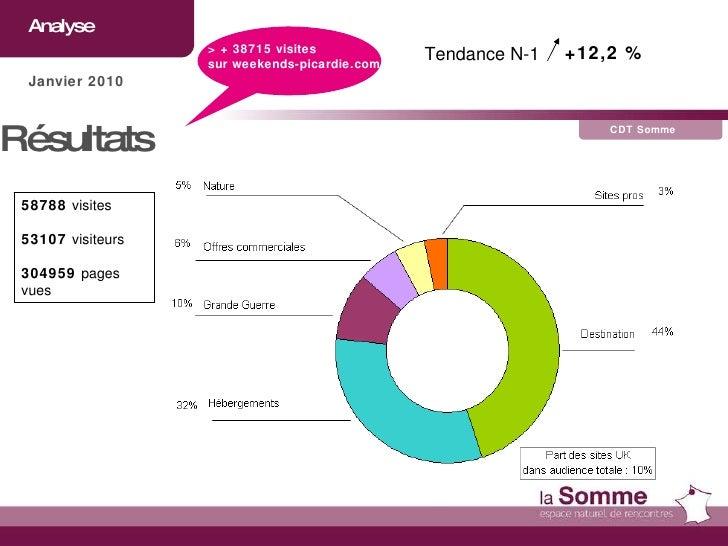 Analyse CDT Somme Janvier 2010 Résultats  58788  visites 53107  visiteurs 304959  pages vues Tendance N-1  +12,2 % > + 387...