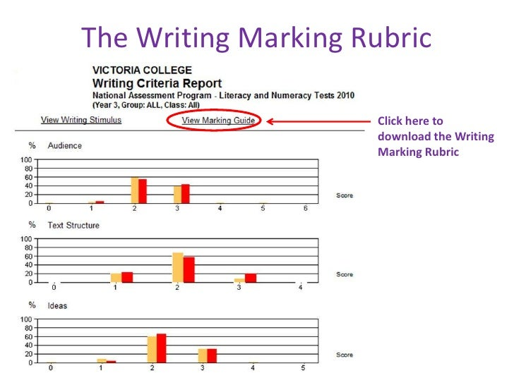 persuasive essay rubrics elementary Distribute a rubric that focuses on assessing persuasive and descriptive writing, as well as mechanics.