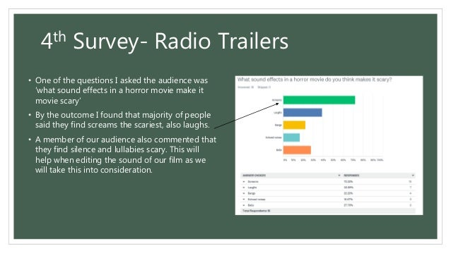 Analysing our audience surveys