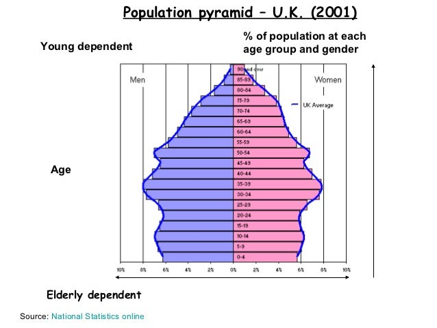 Population pyramid – U.K. (2001)                                            % of population at each     Young dependent   ...