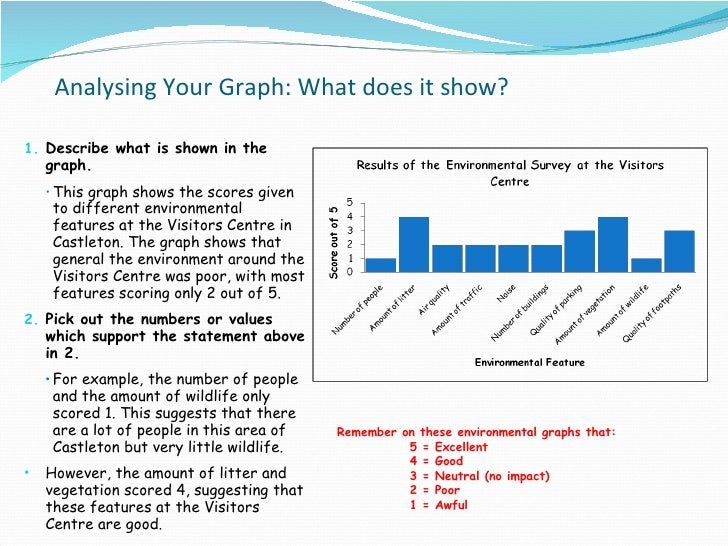 geography coursework graphs Data presentation: better maps and graphs with ict this spreadsheet contains example geography coursework data.