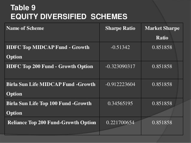 performance analysis of mutual fund In this paper, study has been made to analyse the performance of ten growth  oriented equity diversified mutual fund schemes (mfs) viz, franklin india high.